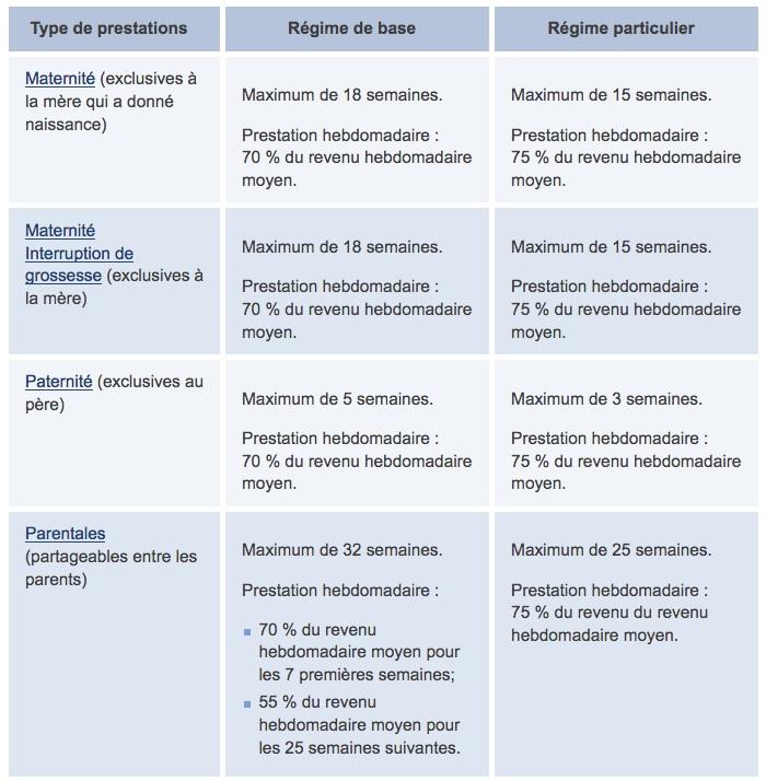 Prestations RQAP pendant congés maternité, paternité et parental